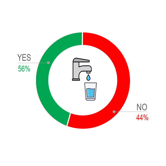 Poll showing if people drink tap water: 56% yes, 44% no
