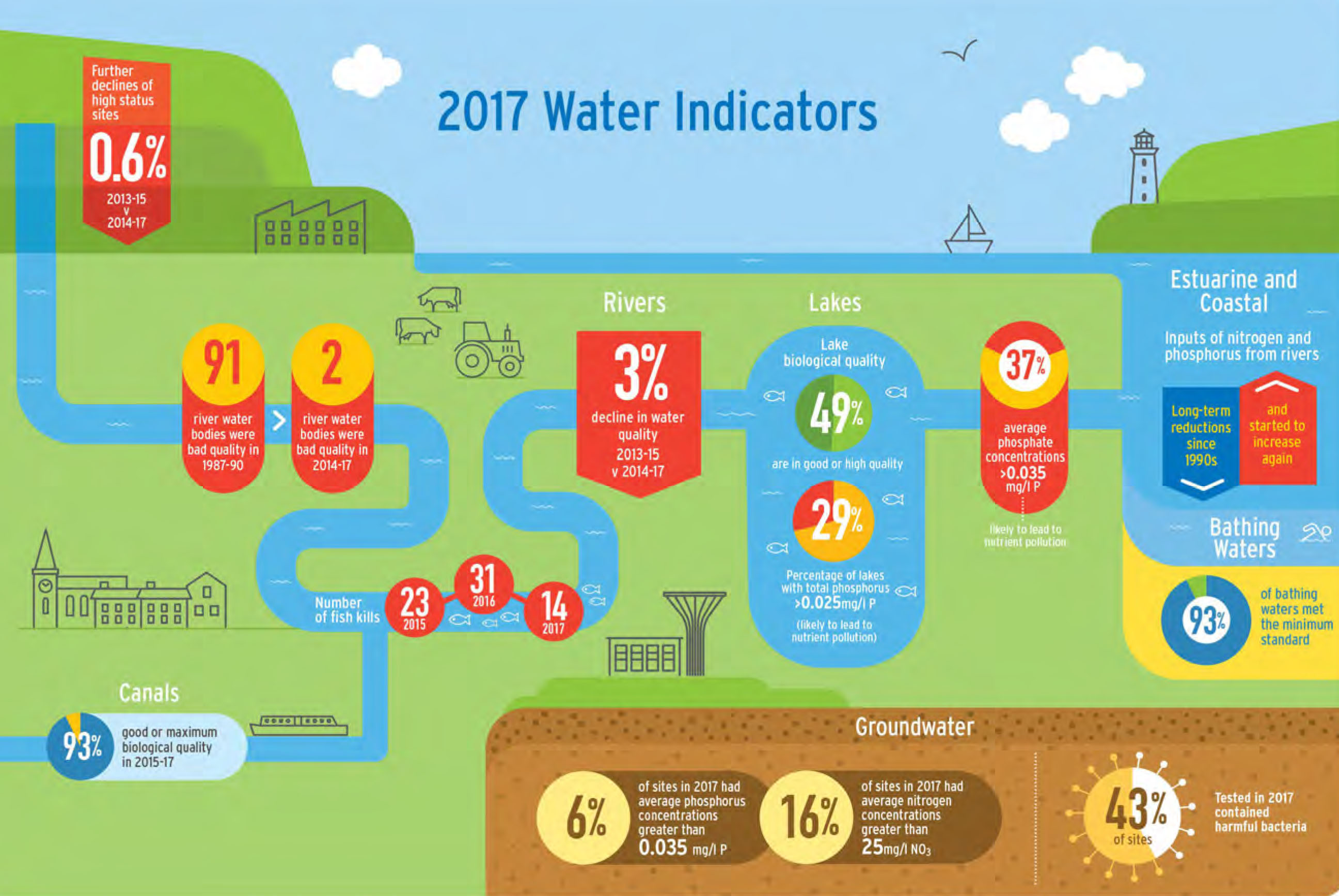 Infographics reflects numbers present in EPA Indicators Report 2017
